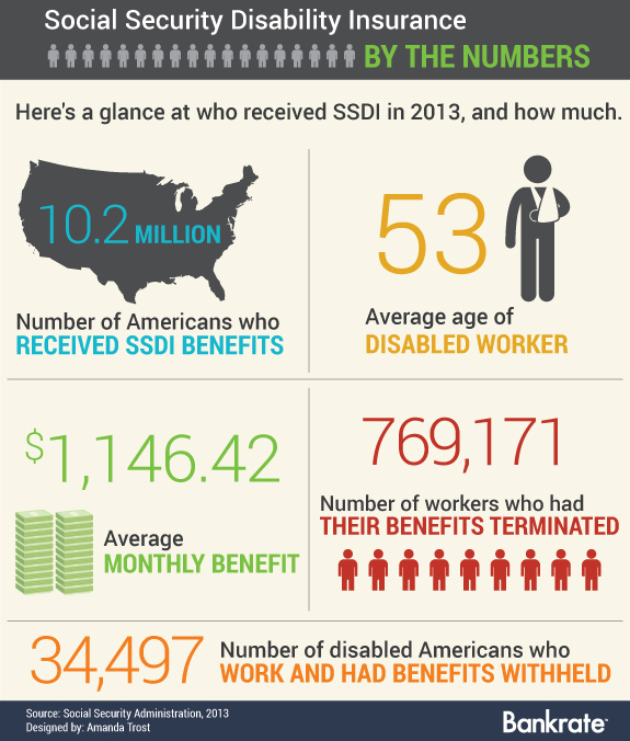 Retirement Social Security Disability Insurance